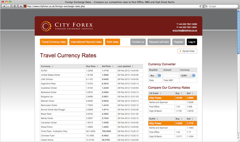 City index forex swap